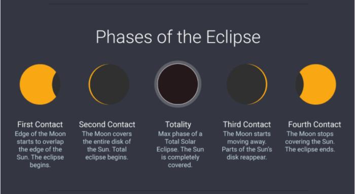 https://www.timeanddate.com/eclipse/total-solar-eclipse-info.html